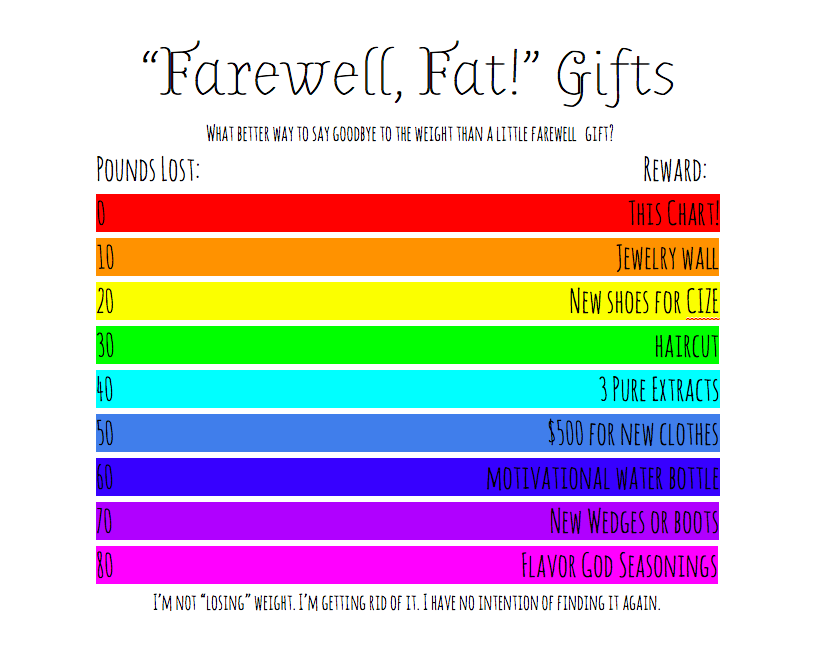 Farewell Gifts For Weight Loss Motivation Stephanie Isms